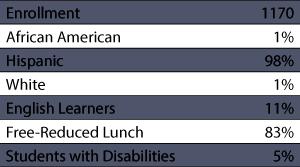 Hialeah Gardens Middle School Demographics